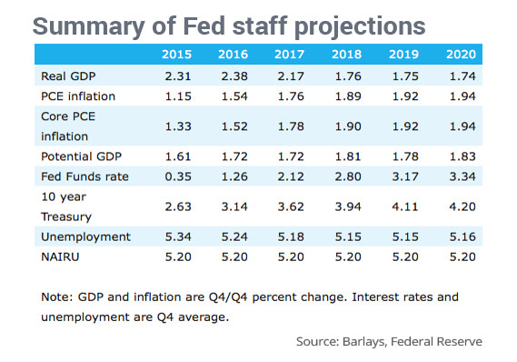 Fed-Internalk-Forecast-leak-07-2015