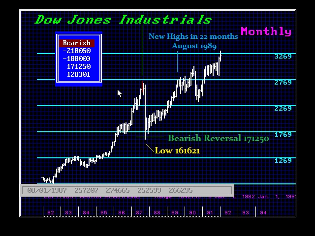 1987-Crash-Mnth Reversal in Dow