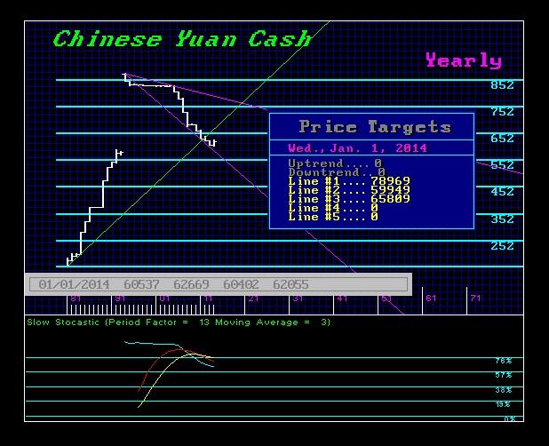 China & the Dollar CHINA-Y-1-1-2015