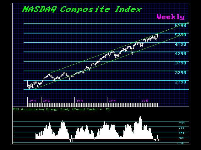 NASDAC-W 8-1-2015