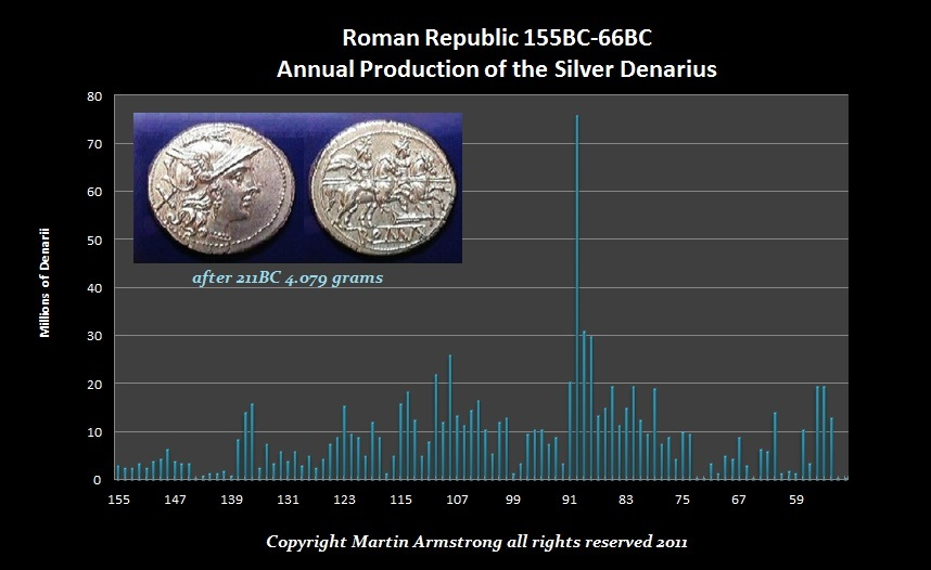 Denarius-Annual Production