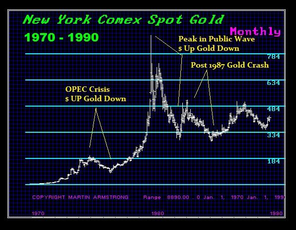 Gold 1970-1990 -M