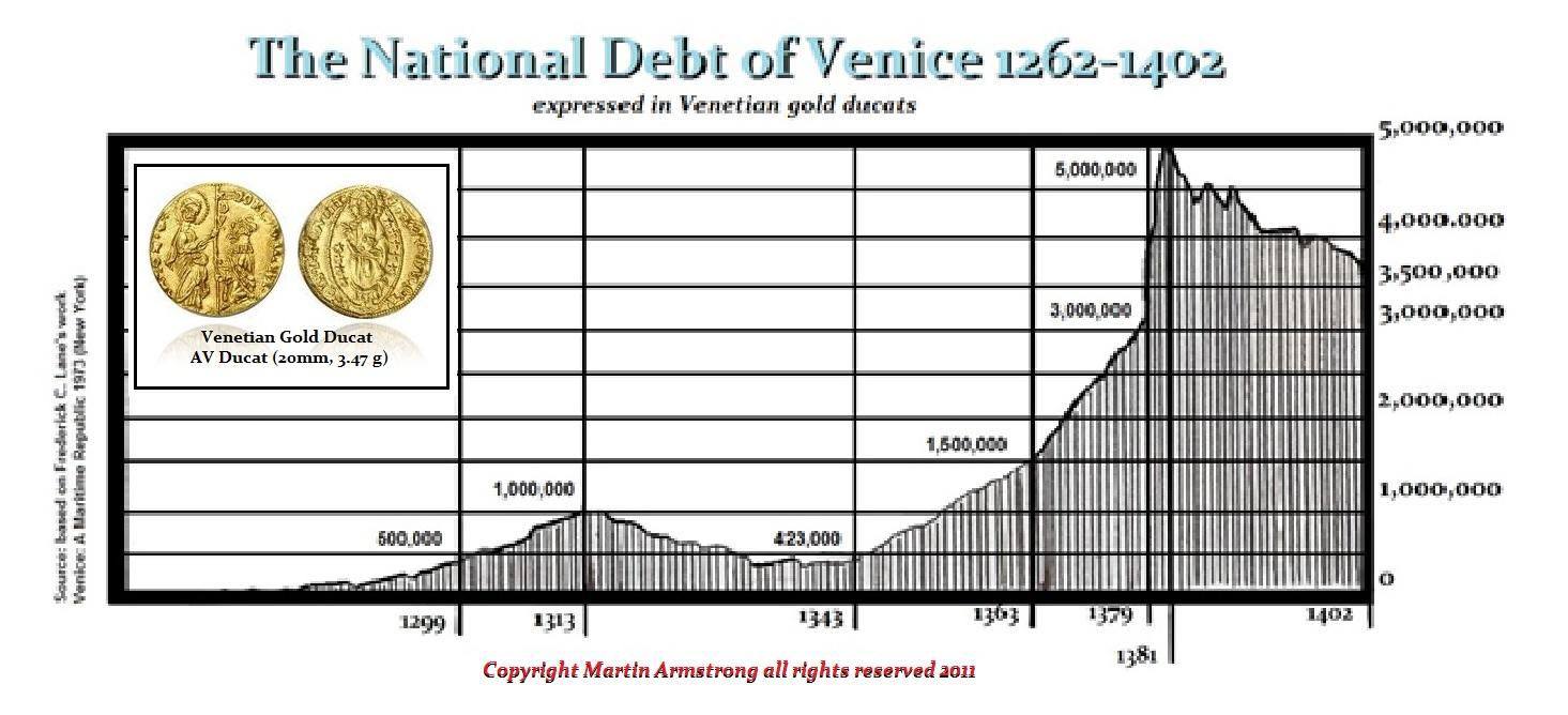 Venetian-Debt
