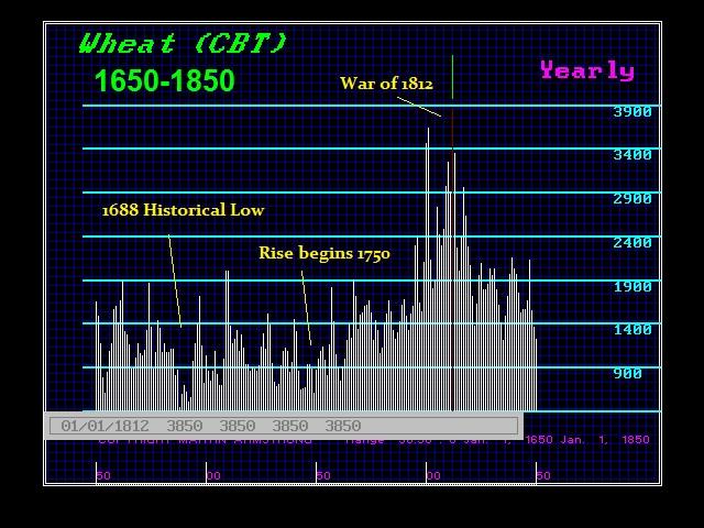 Wheat 1650-1850