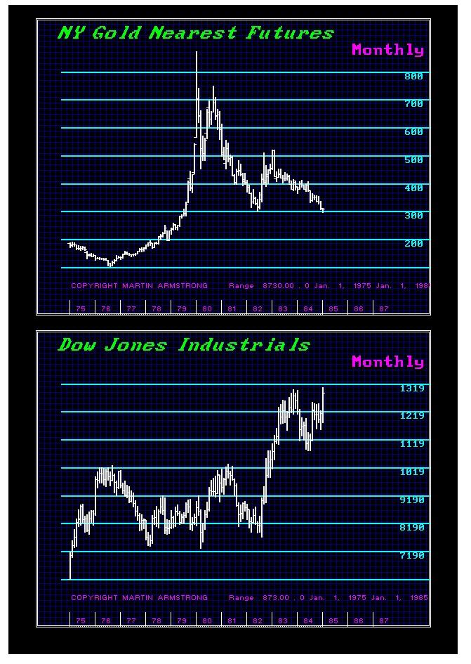 Gold-stocks