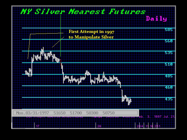 Silver 04-03-97 1st Try to Manipulate Silver