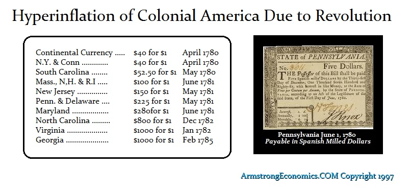 US Colonial Hyperinflation