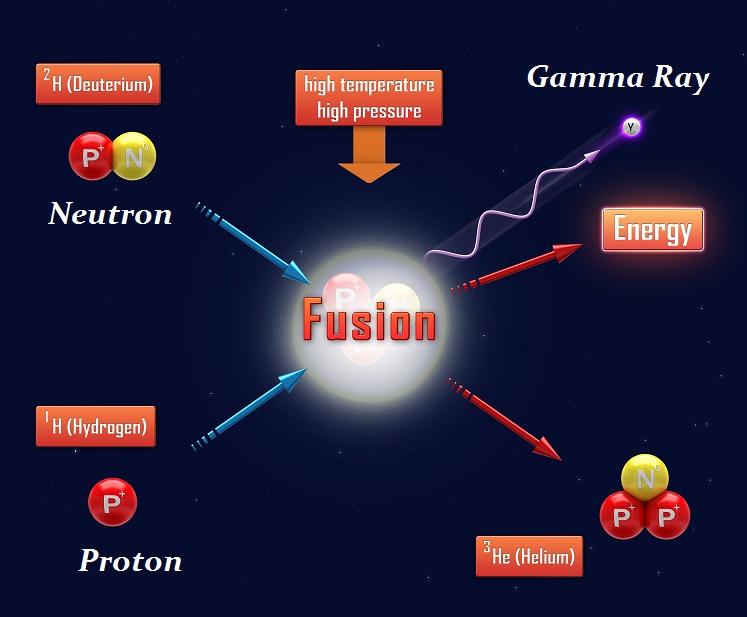 Fusion-R