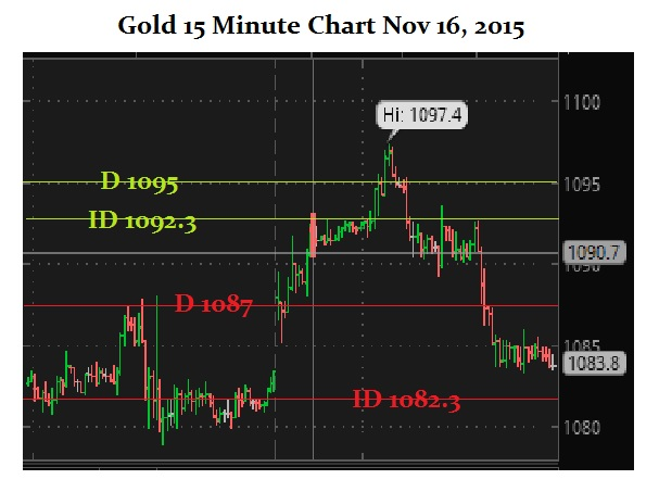 GC 11-16-2015 Intraday