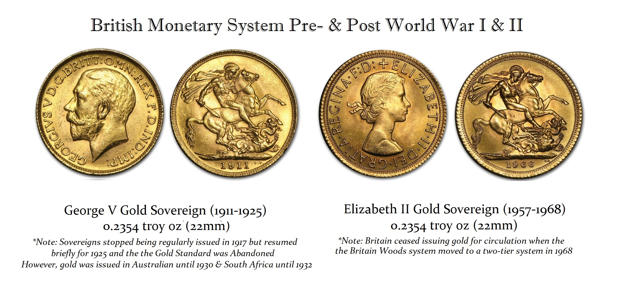British Monetary System