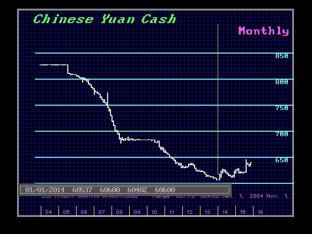 $CHINA-M 12-1-2015