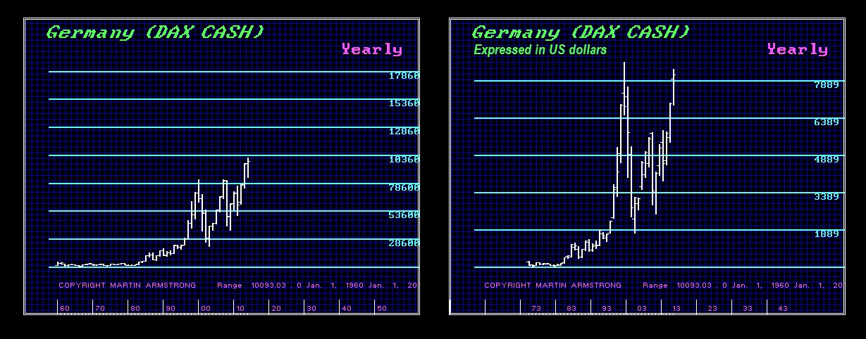 DAX - Currency Inflation