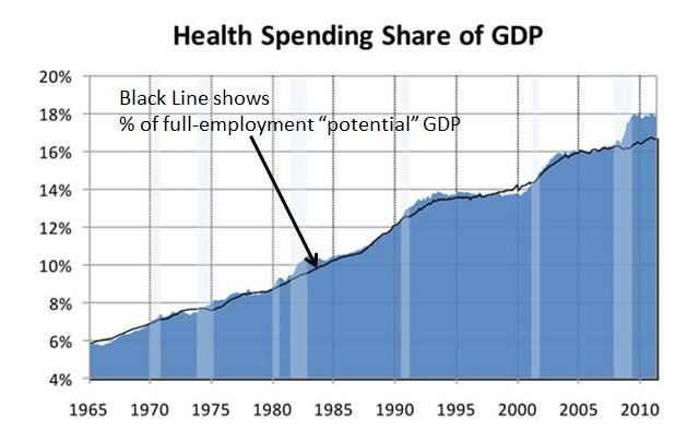 Healthcare of GDP