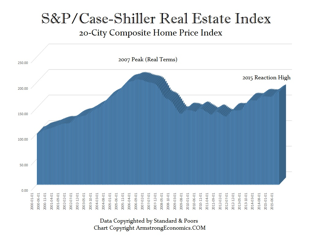 Case-Shiller-20 City