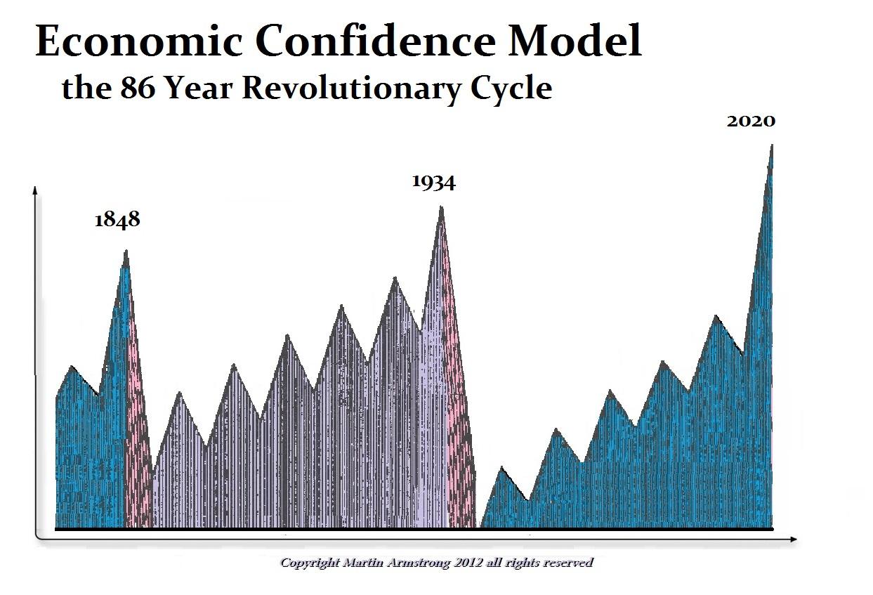 European Revolutionary Cycle