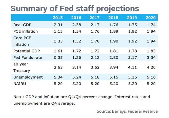 Fed-Internalk-Forecast-leak-07-2015