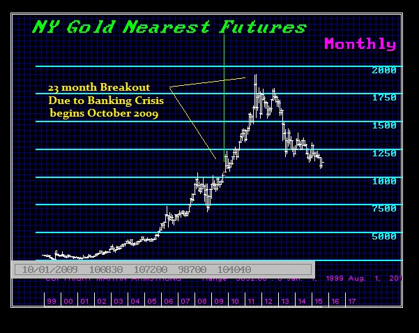 Gold 1999-2015-M