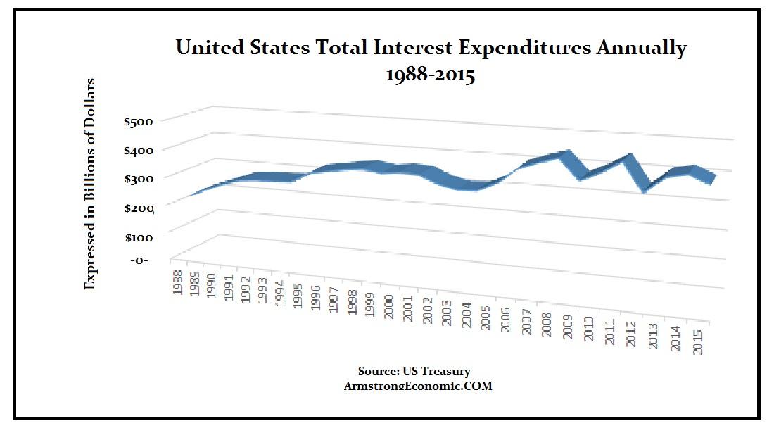US Debt 2015 Int Expenditures